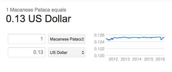 Macau currency Macanese Pataca